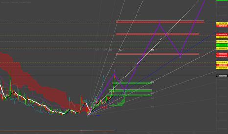 PPCBTC: PPC Long - multi faceted analysis.