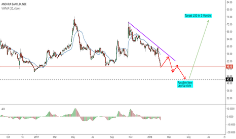 ANDHRABANK: Long on Drop ,  The chance you dont want to miss for life time