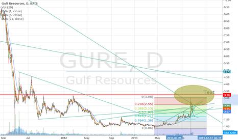 GURE: gure target