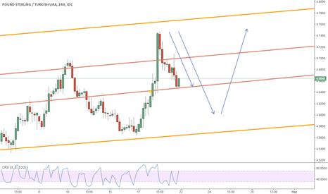 GBPTRY: GBP trend yükseliş yönlü mü