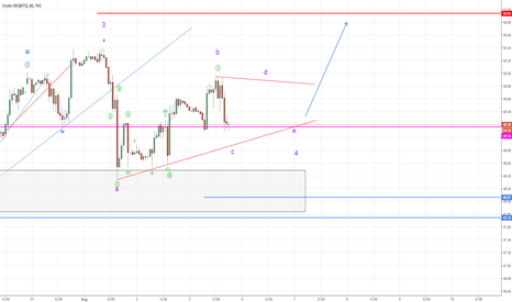 USOIL: Crude Oil looks to be moving in a Triangle (Elliott Wave)