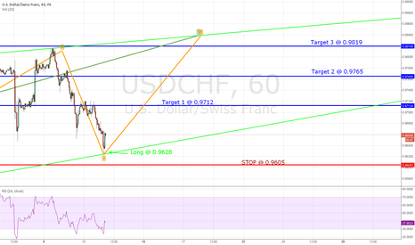 USDCHF: UPDATE on USDCHF - LONG triggered
