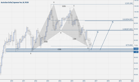 AUDJPY: Aud-Jpy Monthly OverView