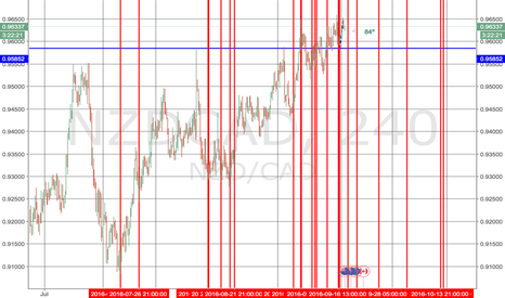 NZDCAD: Probable Turns for 7/13 through 10/15.