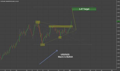 USDSGD: USDSGD Long (Macro Risk Off + Bullish Wedge Breakout)
