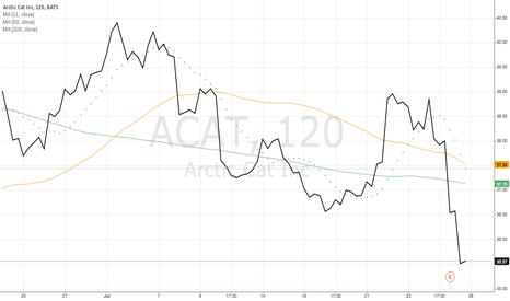 ACAT: Arctic Cat Inc (ACAT)