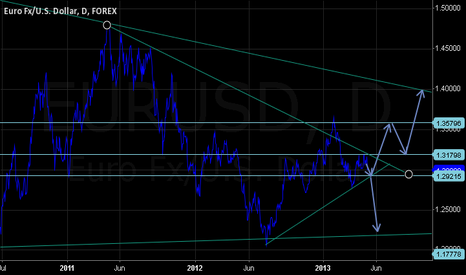 EURUSD: long term