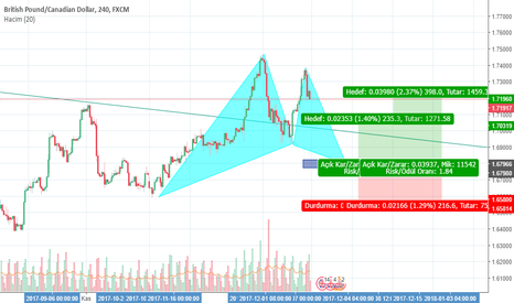 GBPCAD: GARTLEY PATTERN