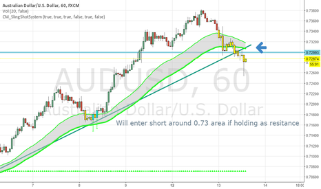 AUDUSD: AUD/USD time to short?