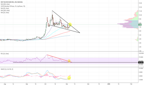 RIOT: RIOT - Brokeout of descending triangle. RSI and MACD look good