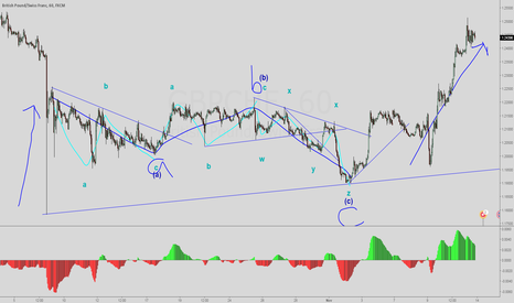 GBPCHF: Labeling exercise GBPCHF