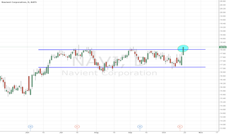 NAVI: making a run for all time highs and clearing resistance
