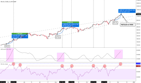 BTCUSD: 61% gain in 13 days. It maybe a sign for Short.