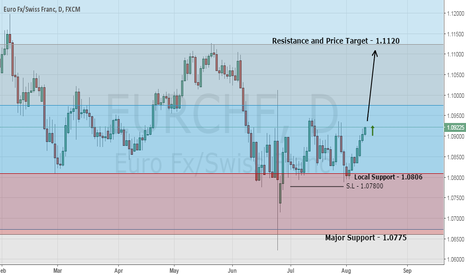 EURCHF: My Top Forex Trading Signal - Buy EUR/CHF
