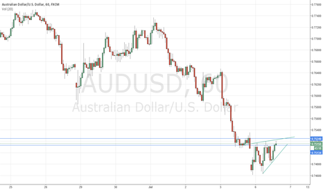 AUDUSD: Maybe its a wedge?
