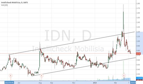IDN: IDN channel shows .65 as next bottom