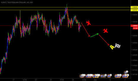 EURAUD: EURAUD IS GOING SHORT DOWN TREND HAS STARTED