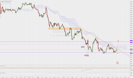 USDJPY: Short or breakout coming to upside ?