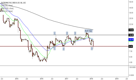 FTC: Filtronic's looking bearish after bull trap last Oct