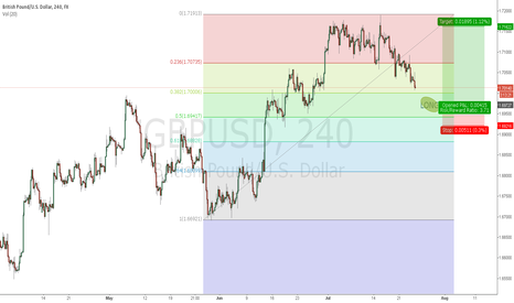 GBPUSD: GBP/USD Wait for Long