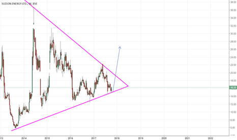 SUZLON: SUZLON ENERGY - TRAINGLE PATTERN