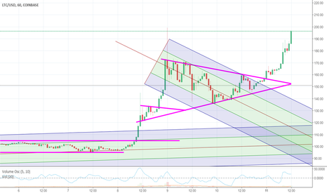 LTCUSD: breakout pennant and channel