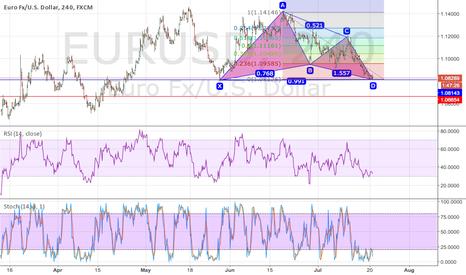 EURUSD: EUR/USD Long 4hr Chart... Feedback Please?