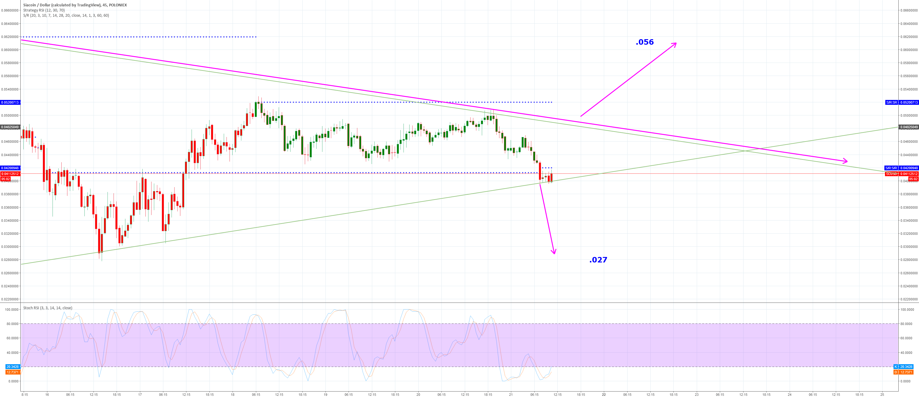 SC safe to enter once its past the pink line - target .056