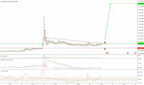 HMQUSD: HMQ USD c 0.45$ до 1.8$