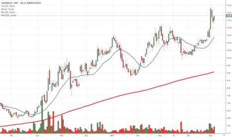 VVAR11: VVAR11 - Continuação de tendência
