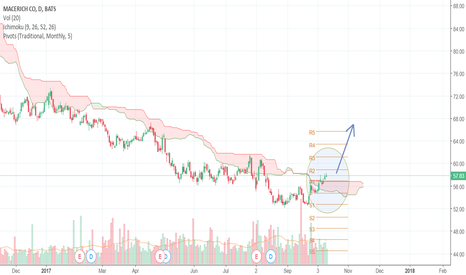 MAC: Macerich (MAC): Potential start of a new uptrend