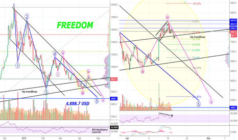Tradingview Cryptocurrency 30 Rsi Crypto