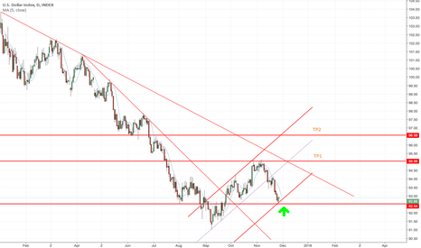 DXY: Dollar Index Up