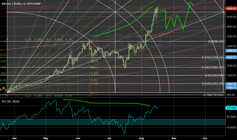 BTCUSD: Correction is coming