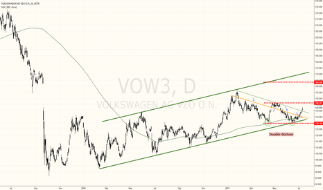 VOW3: VOLKSWAGEN DOUBLE BOTTOM SHOWING BIG BULLISH POTENTIAL