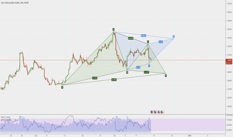 EURCAD: Doppio gartley