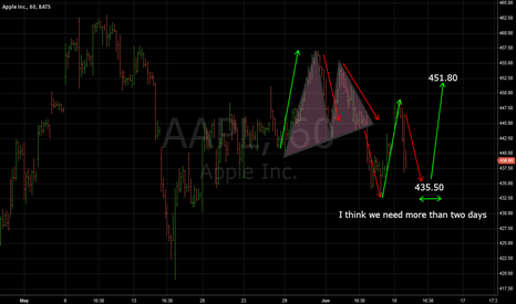 AAPL: Apple shares back to 451 or not