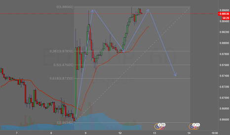 EURGBP: this a good M pattern