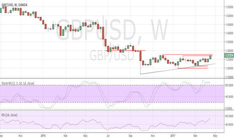 GBPUSD: GBP/USD poised to break higher.