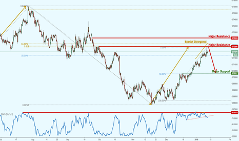 NZDUSD: NZDUSD back to resistance, possible strong reversal lining up!