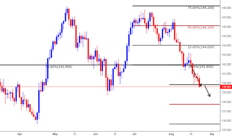 GBPJPY: Short based on Clone levels