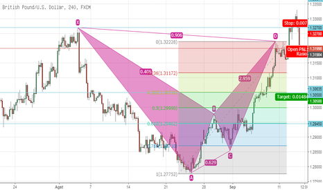 GBPUSD: BEARISH BAT PATTERN GBPUSD H4