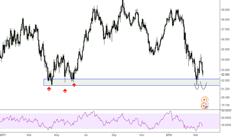 AUDJPY: AUDJPY looking for double bottom