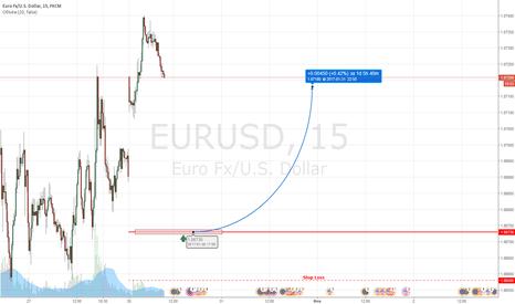EURUSD: EURUSD LONG 1,0673