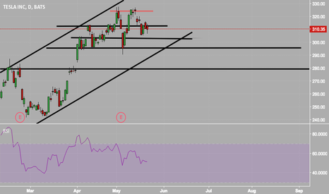 TSLA: $TSLA looking for that 295 for a higher trend