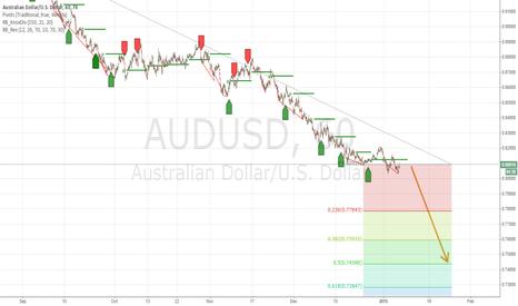 AUDUSD: AUDUSD go down