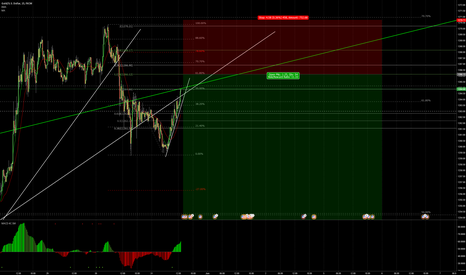 XAUUSD: GOLD sell setup forming