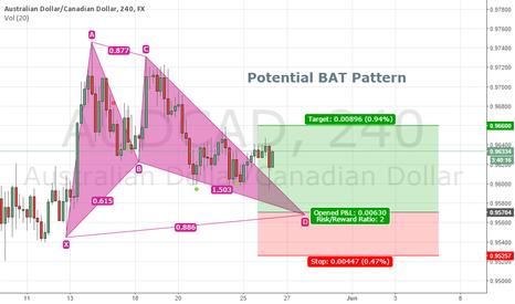 AUDCAD: AUDCAD 4H - potential BAT Pattern