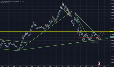 GBPAUD: 磅澳 中长线趋势  可能迎来了一年一次的大行情