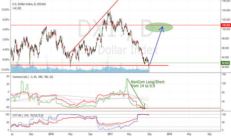 """DX1!: DXY: """"some bit"""" of overbought"""